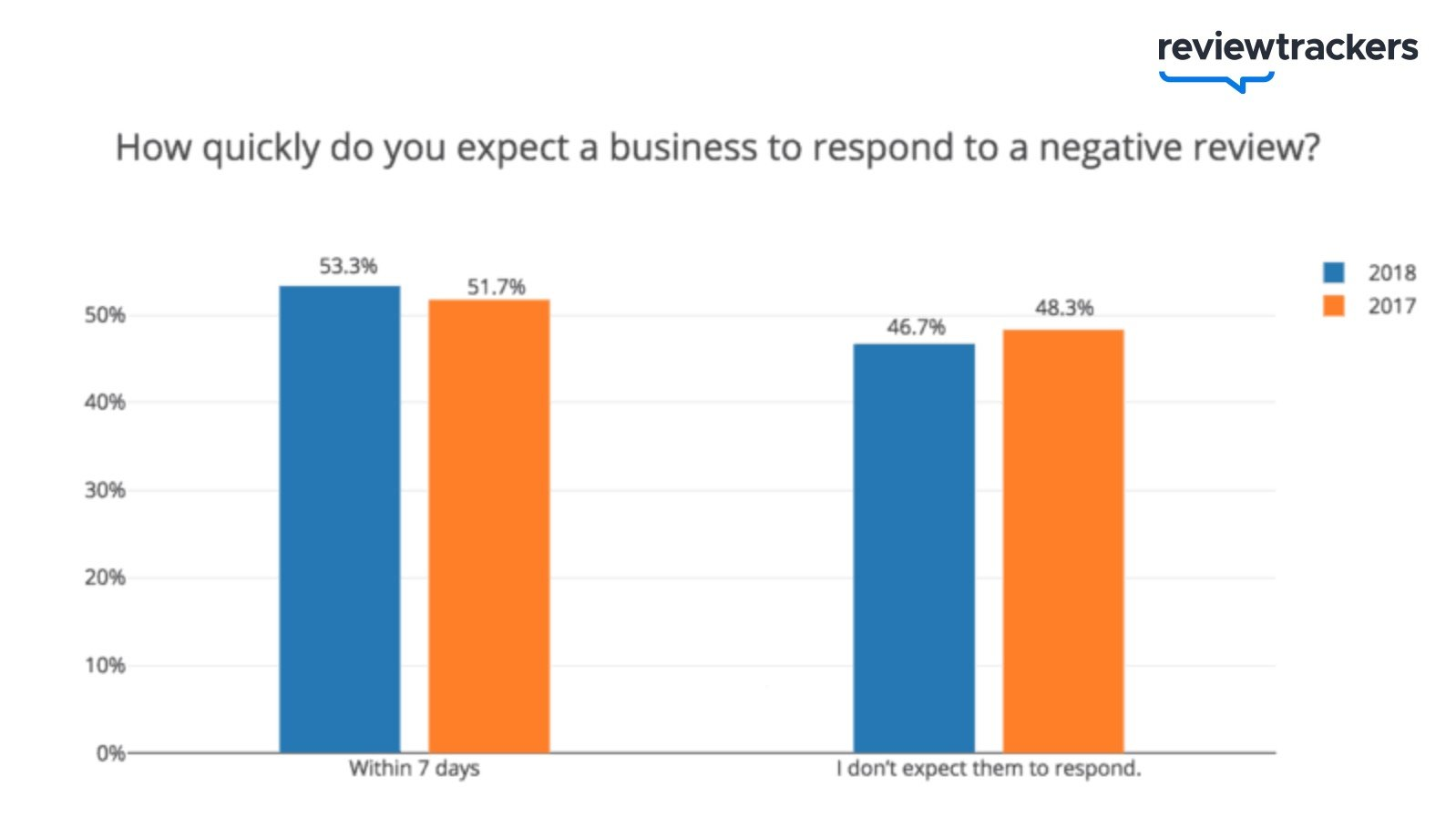 Respond Quickly to Online Reviews